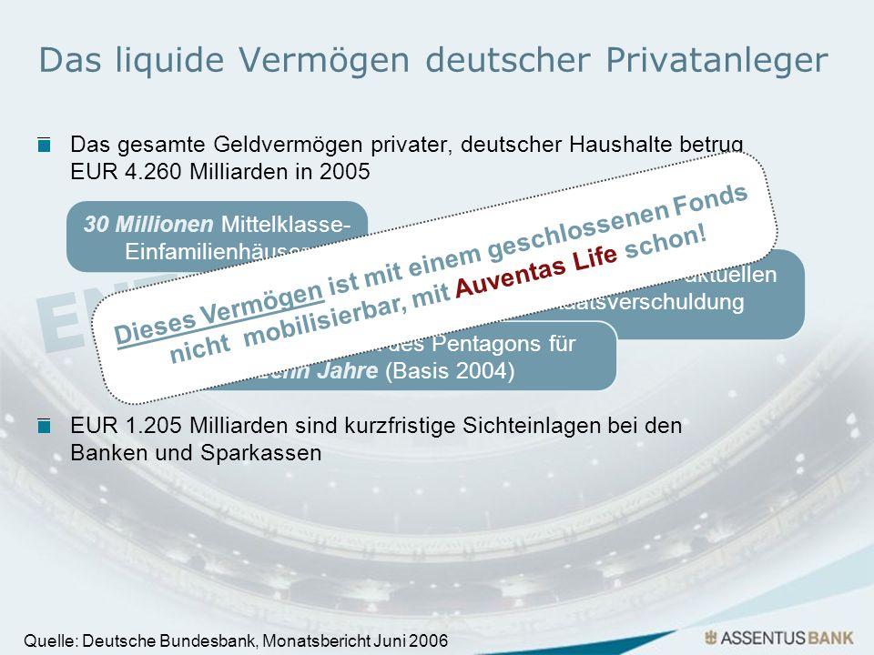 Das liquide Vermögen deutscher Privatanleger