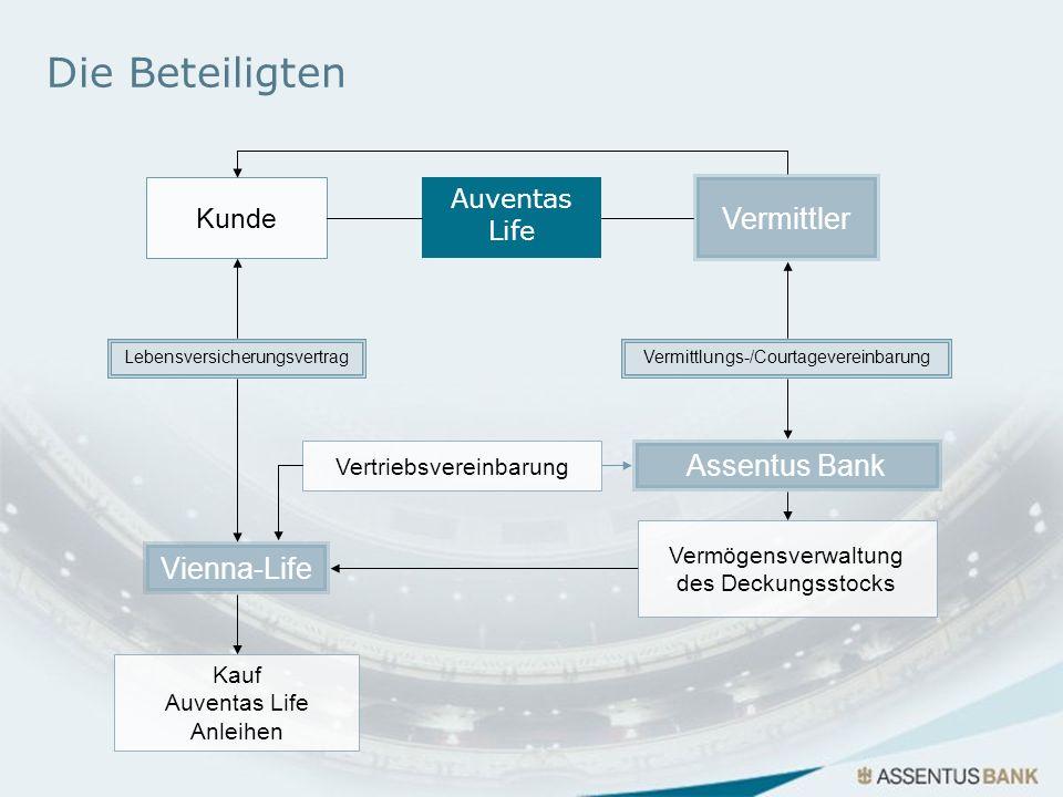 Die Beteiligten Vermittler Assentus Bank Vienna-Life Kunde