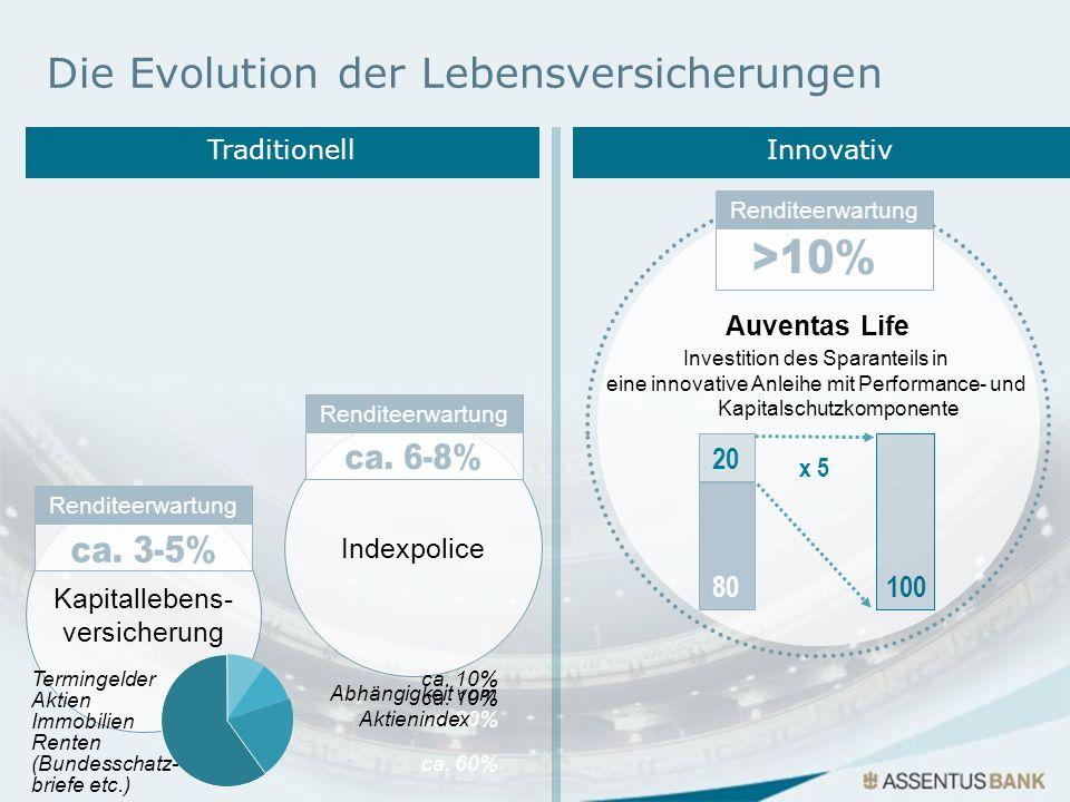 Die Evolution der Lebensversicherungen