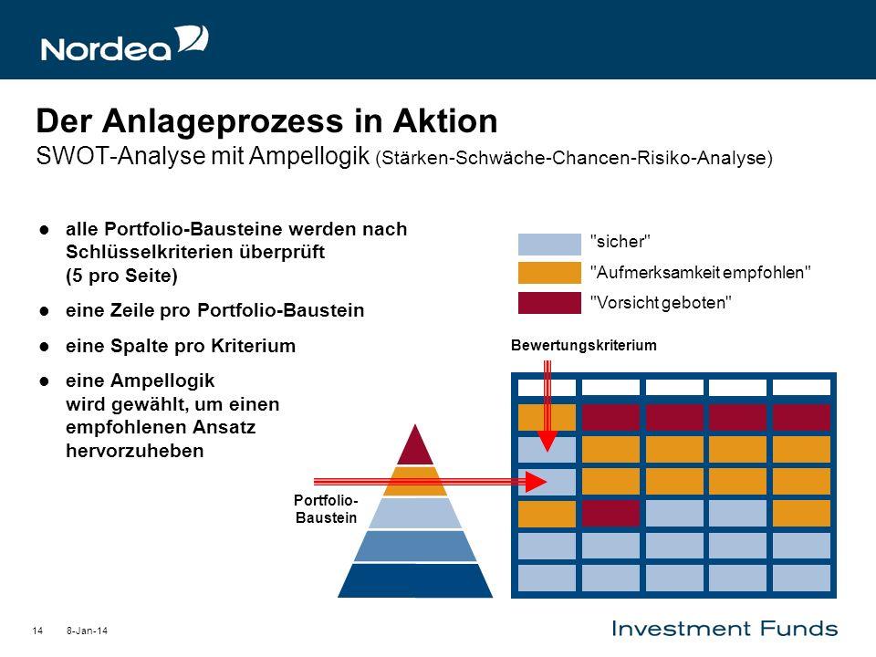 Der Anlageprozess in Aktion SWOT-Analyse mit Ampellogik (Stärken-Schwäche-Chancen-Risiko-Analyse)