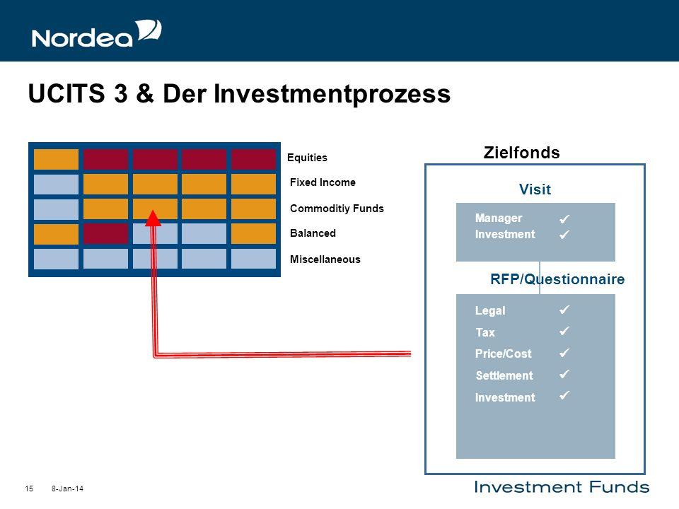 UCITS 3 & Der Investmentprozess