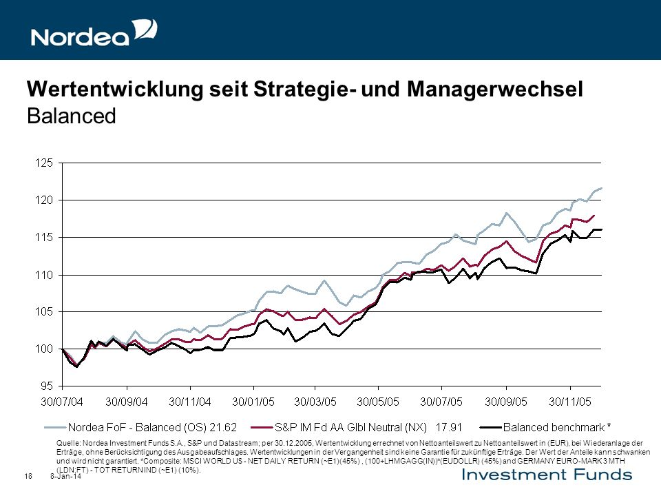 Wertentwicklung seit Strategie- und Managerwechsel Balanced