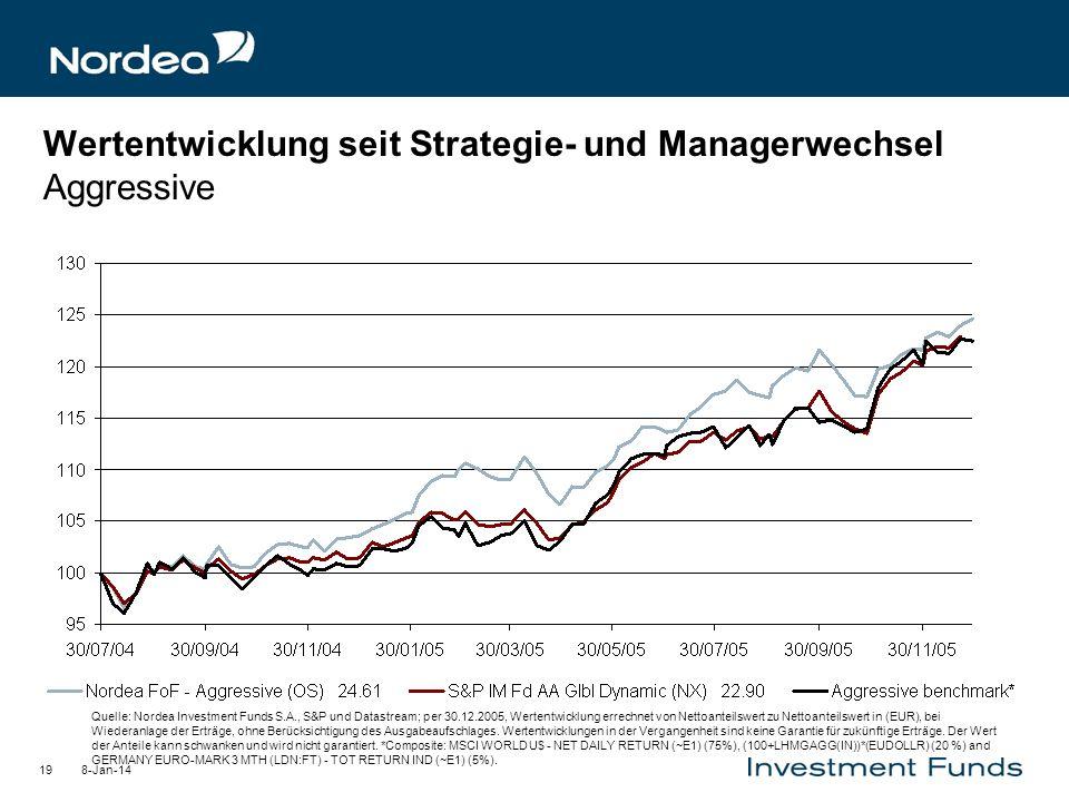 Wertentwicklung seit Strategie- und Managerwechsel Aggressive