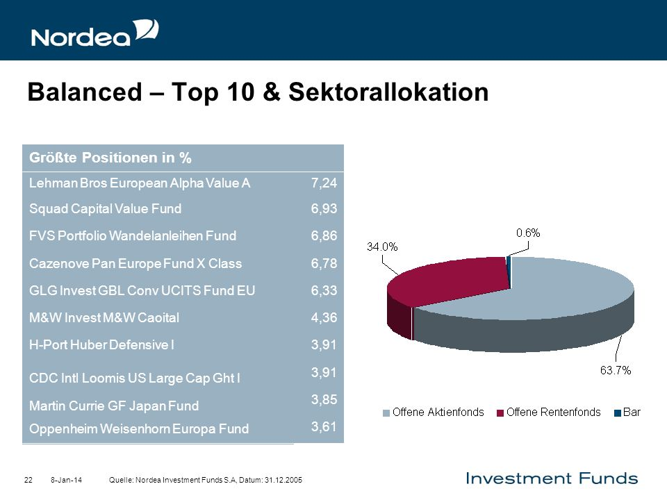 Balanced – Top 10 & Sektorallokation