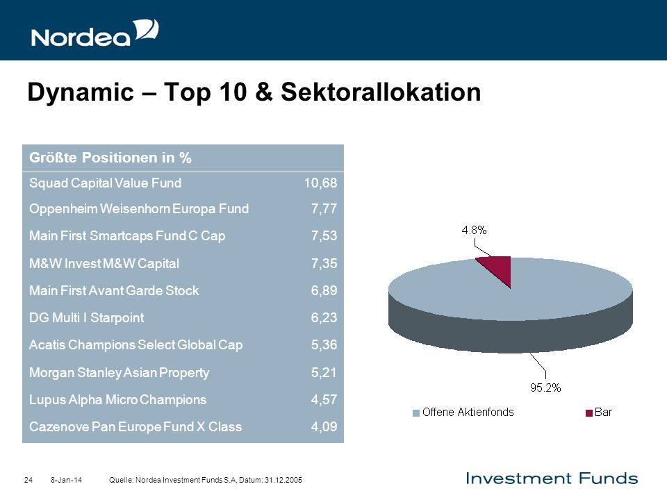 Dynamic – Top 10 & Sektorallokation