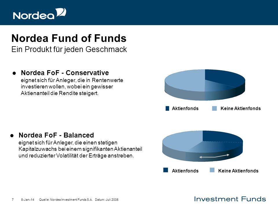 Nordea Fund of Funds Ein Produkt für jeden Geschmack