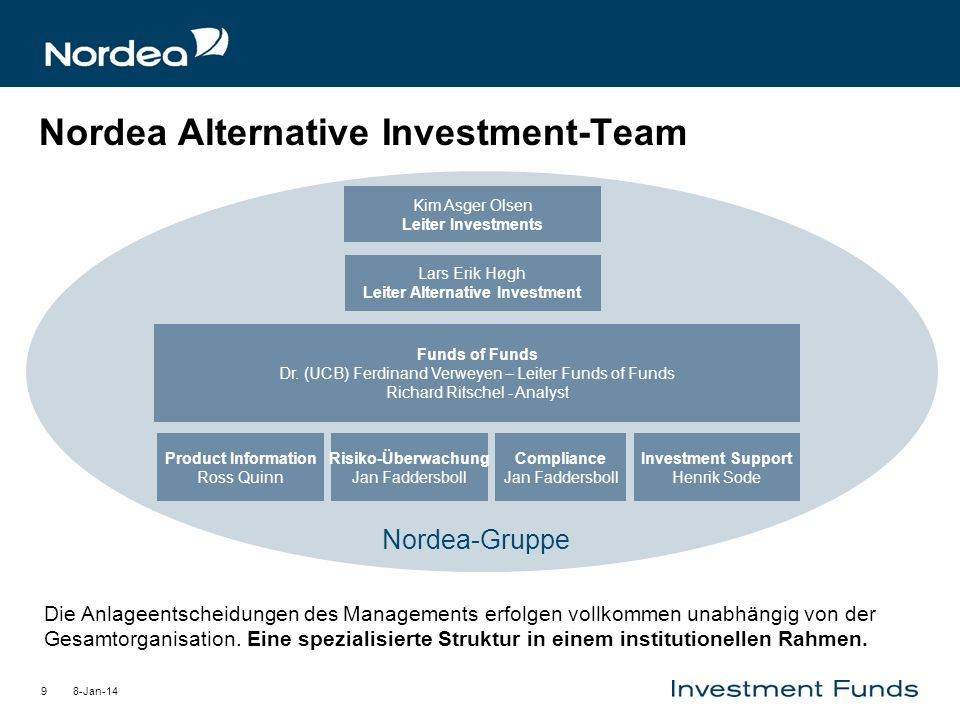 Nordea Alternative Investment-Team