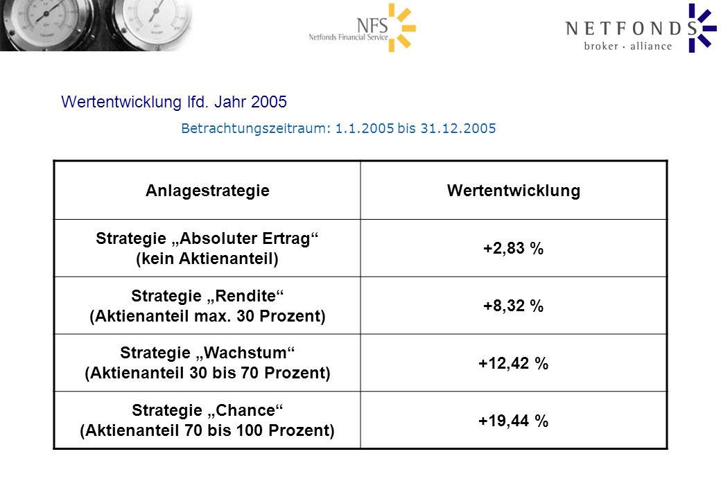 Wertentwicklung lfd. Jahr 2005 Anlagestrategie Wertentwicklung