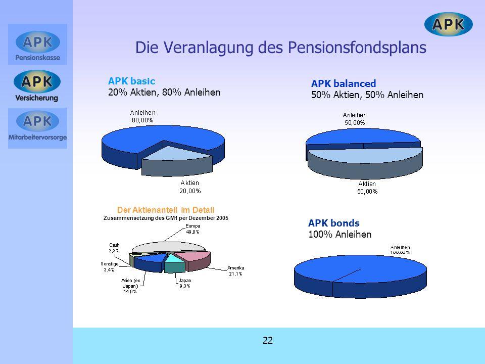 Die Veranlagung des Pensionsfondsplans
