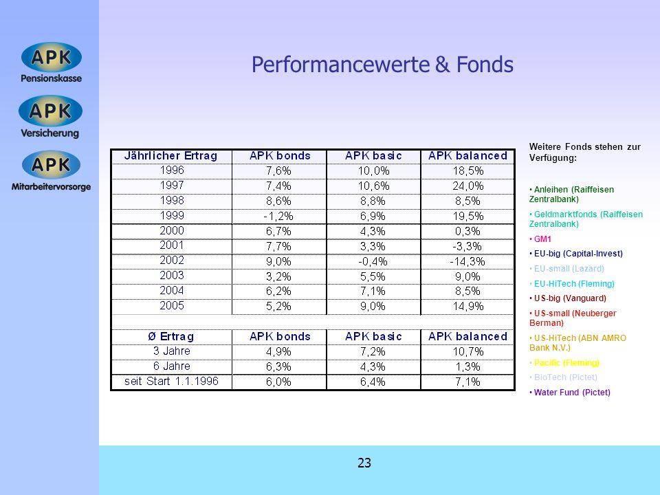 Performancewerte & Fonds