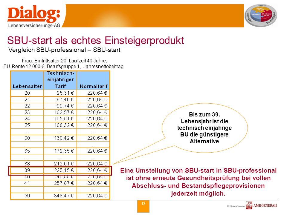 SBU-start als echtes Einsteigerprodukt