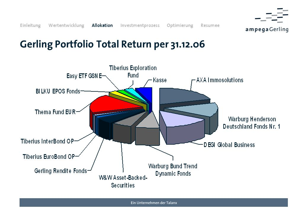 Gerling Portfolio Total Return per 31.12.06