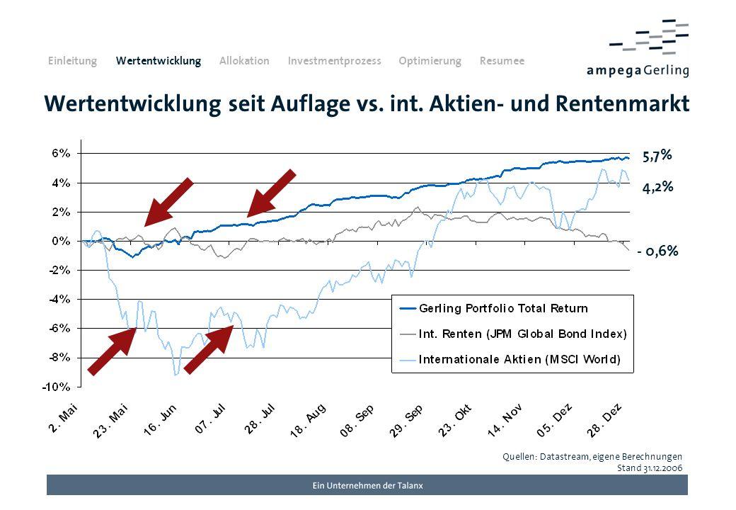Wertentwicklung seit Auflage vs. int. Aktien- und Rentenmarkt