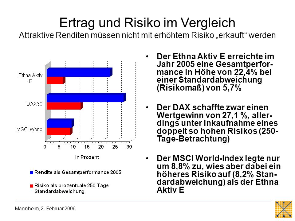 """Ertrag und Risiko im Vergleich Attraktive Renditen müssen nicht mit erhöhtem Risiko """"erkauft werden"""