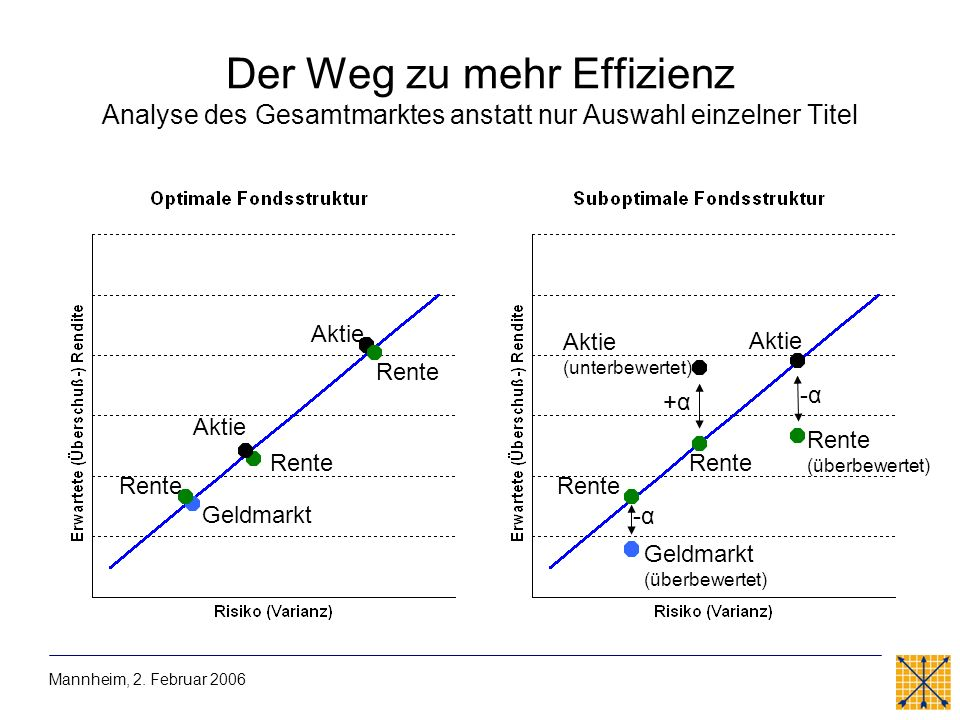 Der Weg zu mehr Effizienz Analyse des Gesamtmarktes anstatt nur Auswahl einzelner Titel