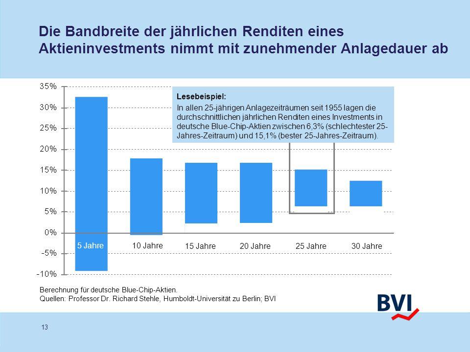 Die Bandbreite der jährlichen Renditen eines Aktieninvestments nimmt mit zunehmender Anlagedauer ab