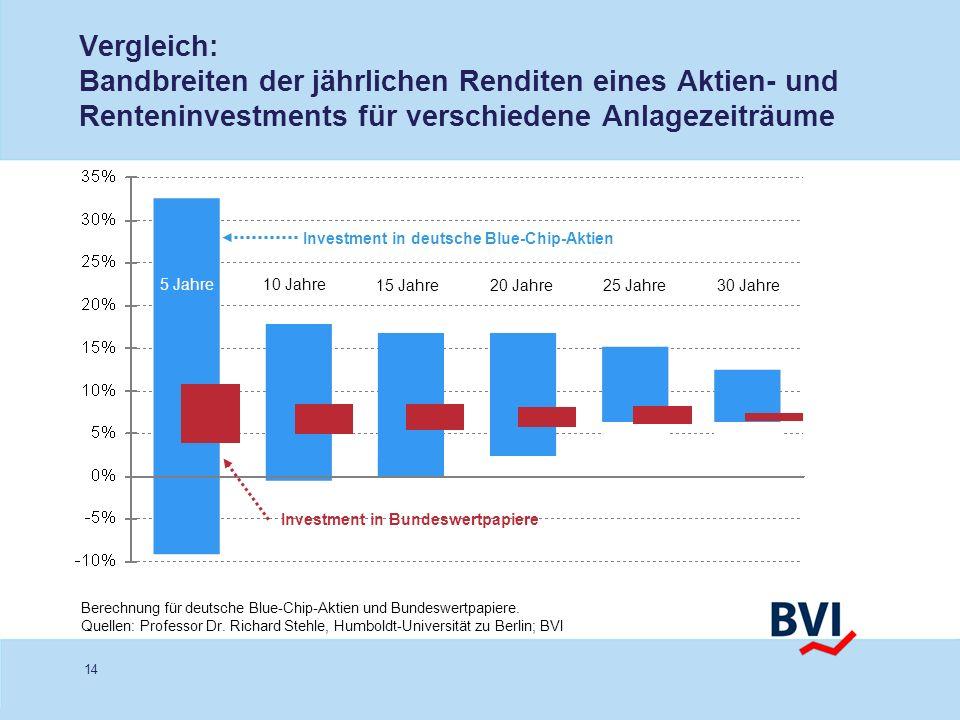 Vergleich: Bandbreiten der jährlichen Renditen eines Aktien- und Renteninvestments für verschiedene Anlagezeiträume