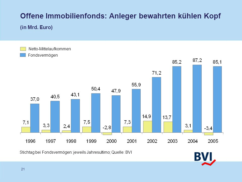 Offene Immobilienfonds: Anleger bewahrten kühlen Kopf (in Mrd. Euro)