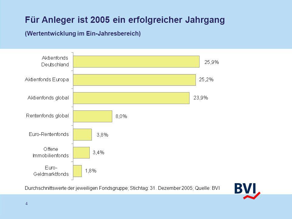Für Anleger ist 2005 ein erfolgreicher Jahrgang (Wertentwicklung im Ein-Jahresbereich)