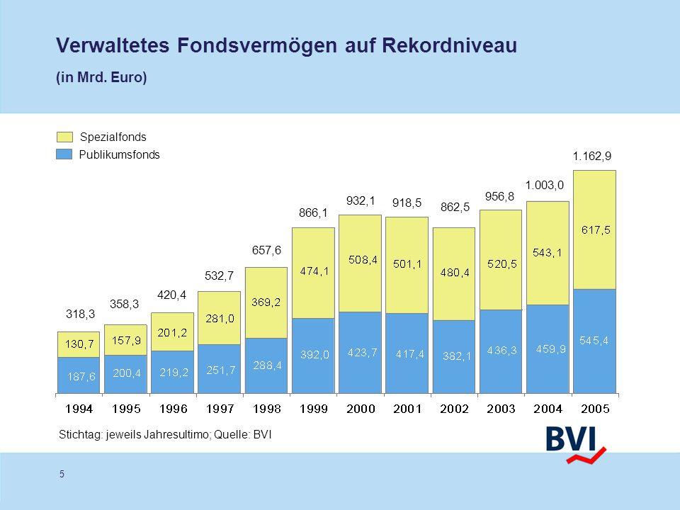 Verwaltetes Fondsvermögen auf Rekordniveau (in Mrd. Euro)