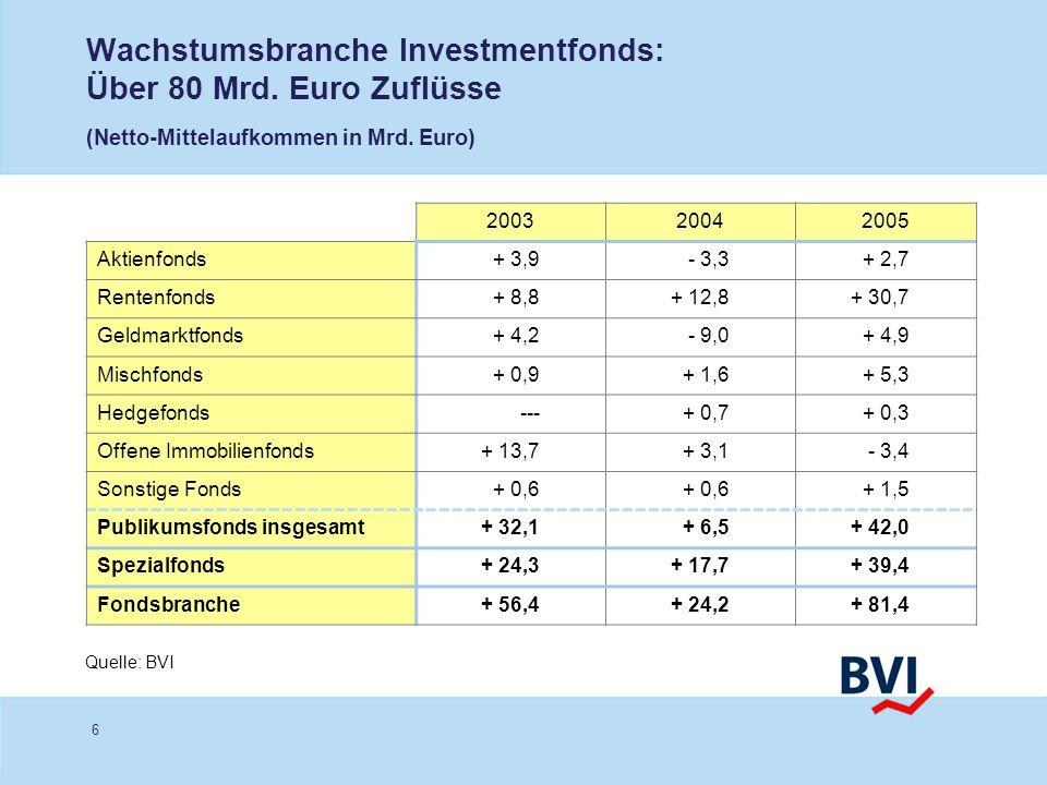 Wachstumsbranche Investmentfonds: Über 80 Mrd