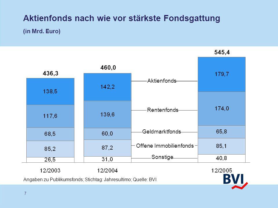 Aktienfonds nach wie vor stärkste Fondsgattung (in Mrd. Euro)