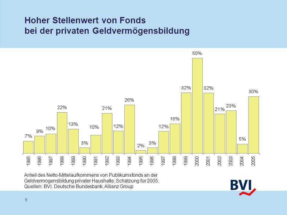 Hoher Stellenwert von Fonds bei der privaten Geldvermögensbildung