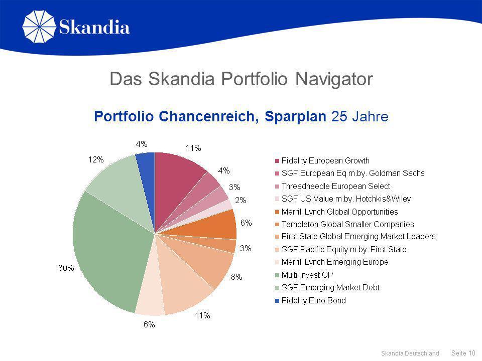 Das Skandia Portfolio Navigator