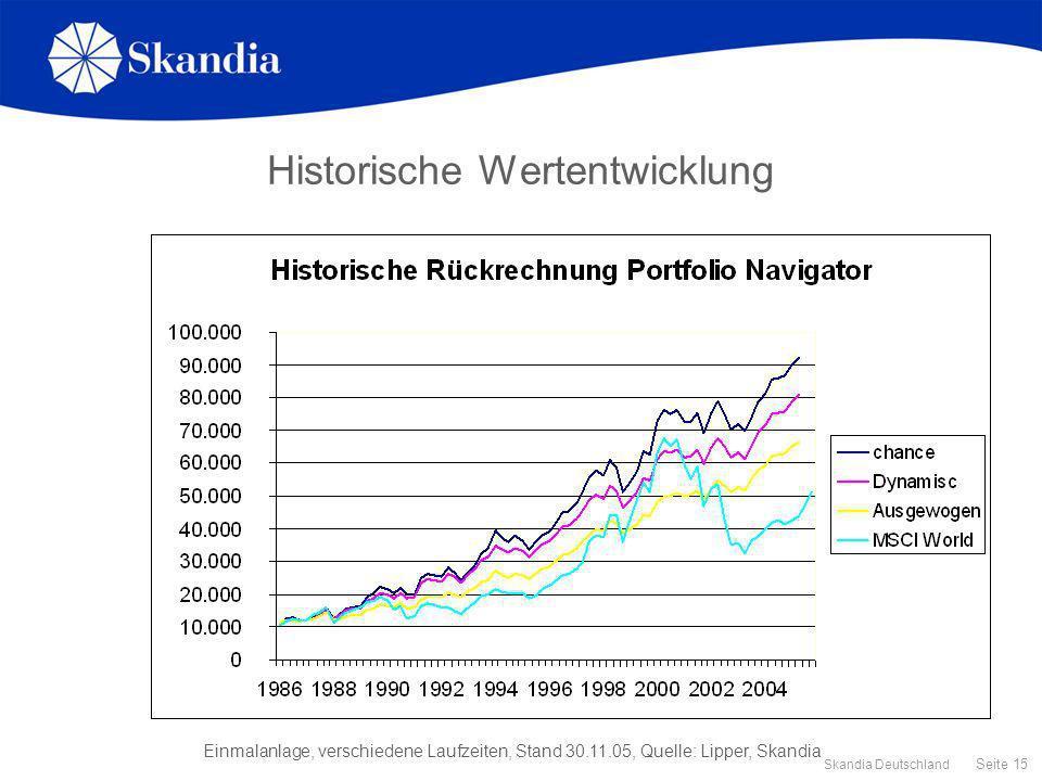 Historische Wertentwicklung
