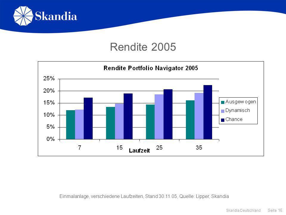 Rendite 2005 Einmalanlage, verschiedene Laufzeiten, Stand 30.11.05, Quelle: Lipper, Skandia