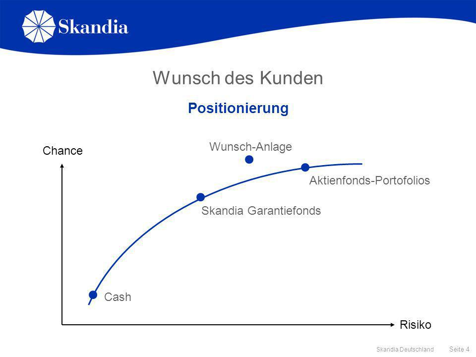 Wunsch des Kunden Positionierung Wunsch-Anlage Chance
