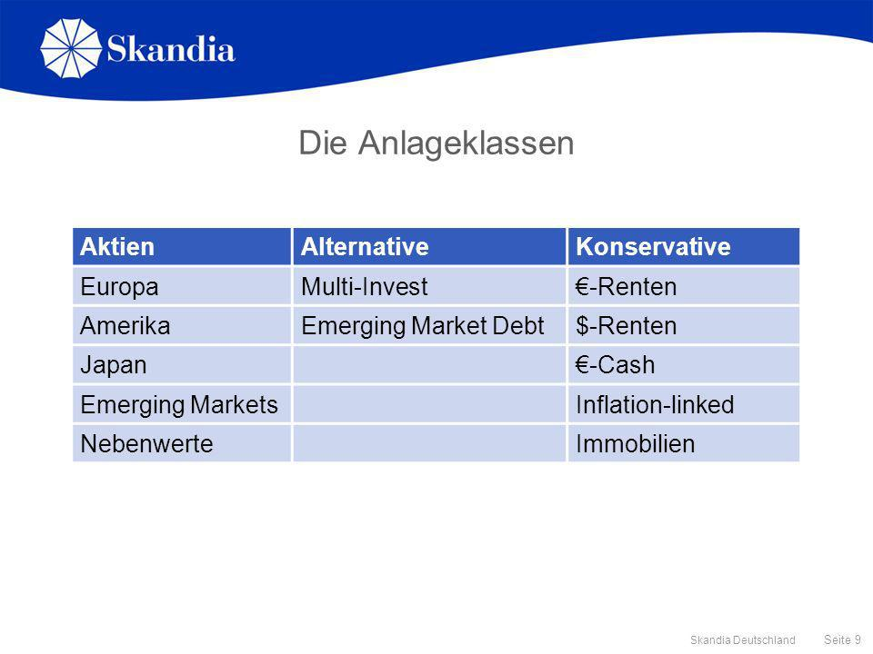 Die Anlageklassen Aktien Alternative Konservative Europa Multi-Invest