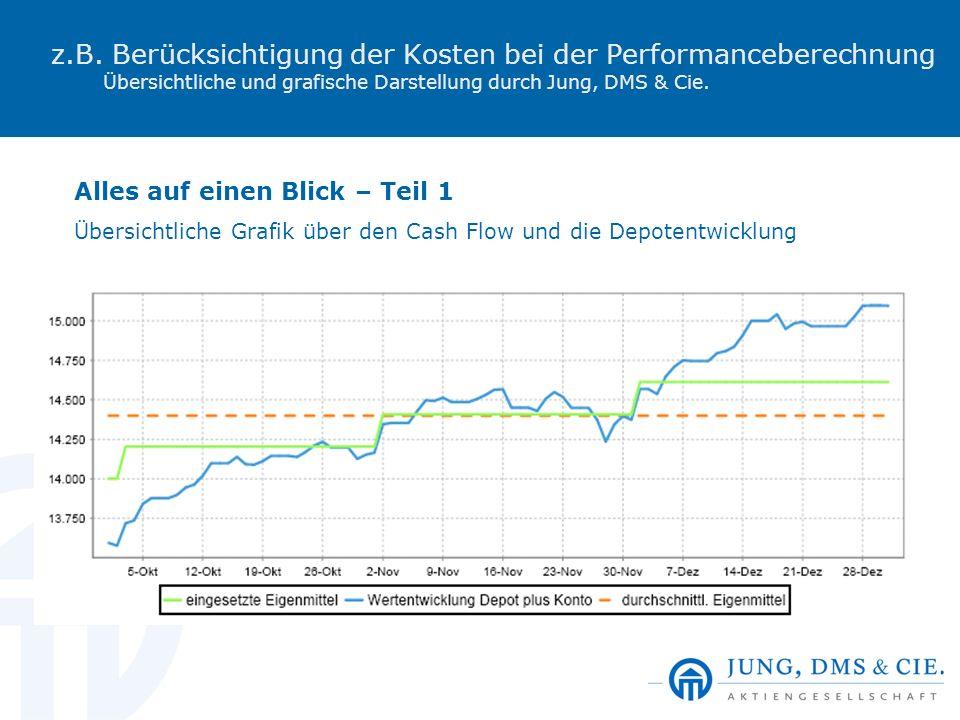 z.B. Berücksichtigung der Kosten bei der Performanceberechnung Übersichtliche und grafische Darstellung durch Jung, DMS & Cie.