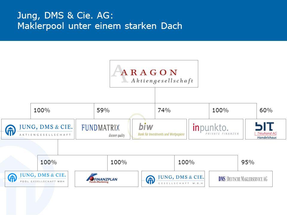 Jung, DMS & Cie. AG: Maklerpool unter einem starken Dach