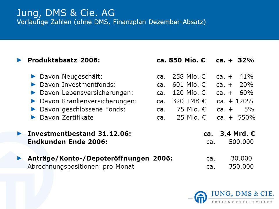 Jung, DMS & Cie. AG Vorläufige Zahlen (ohne DMS, Finanzplan Dezember-Absatz)