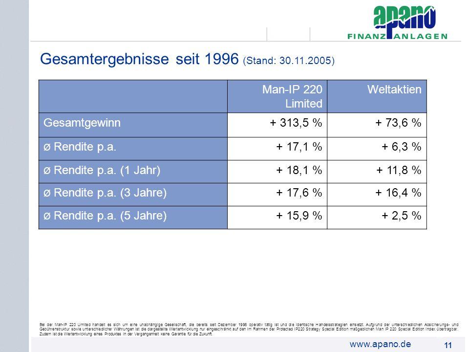 Gesamtergebnisse seit 1996 (Stand: 30.11.2005)