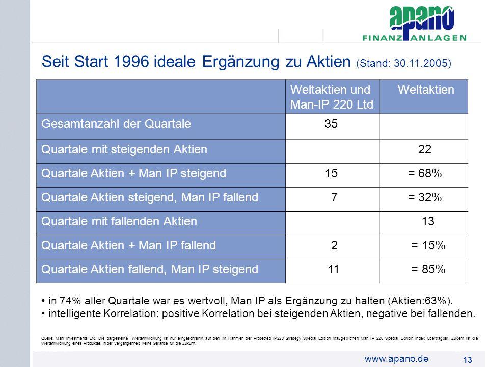 Seit Start 1996 ideale Ergänzung zu Aktien (Stand: 30.11.2005)