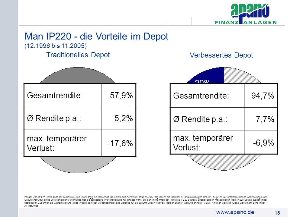 Man IP220 - die Vorteile im Depot (12.1996 bis 11.2005)