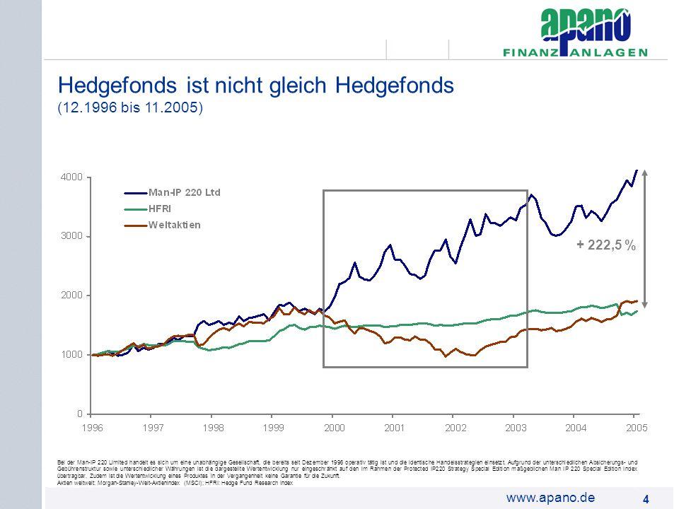 Hedgefonds ist nicht gleich Hedgefonds (12.1996 bis 11.2005)