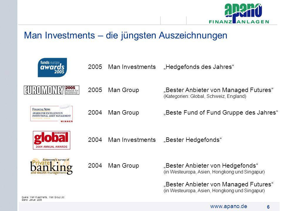Man Investments – die jüngsten Auszeichnungen