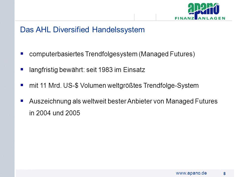 Das AHL Diversified Handelssystem
