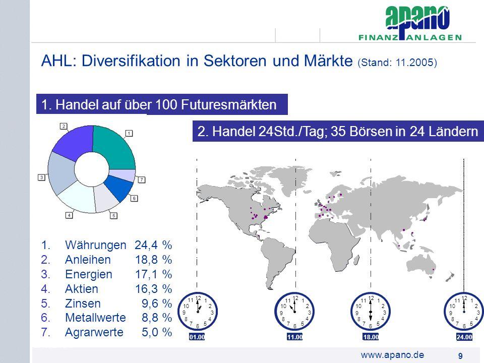 AHL: Diversifikation in Sektoren und Märkte (Stand: 11.2005)
