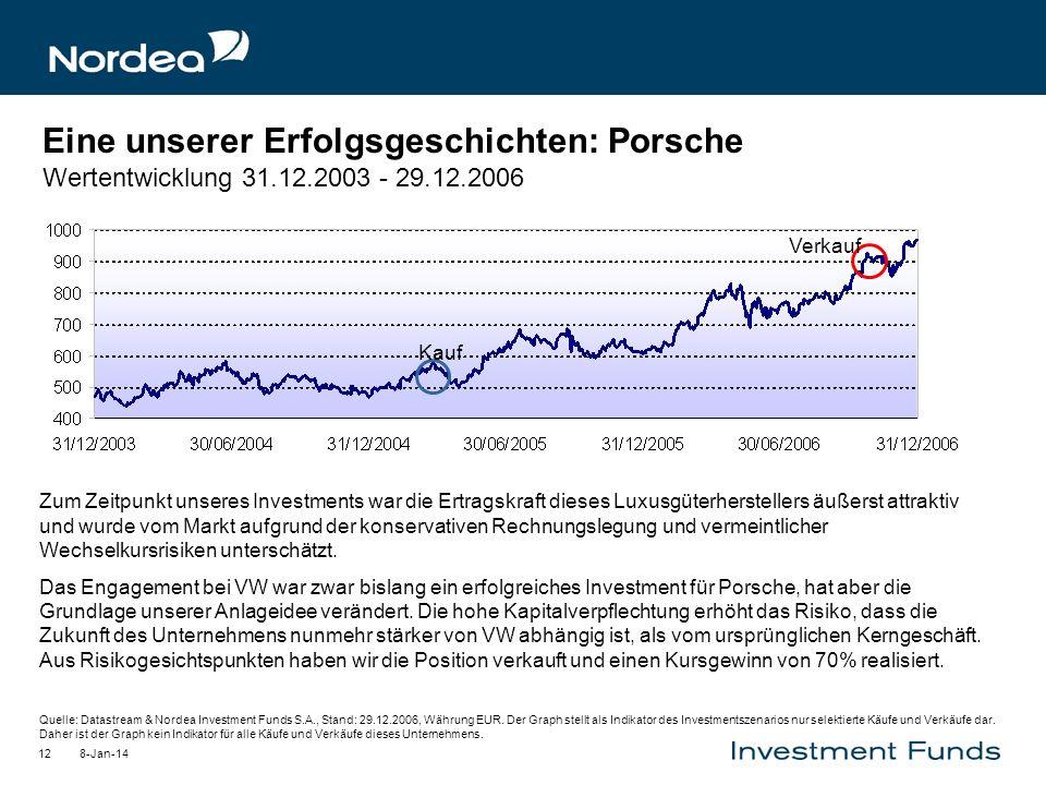Eine unserer Erfolgsgeschichten: Porsche Wertentwicklung 31. 12