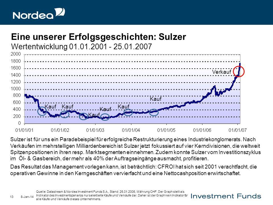 Eine unserer Erfolgsgeschichten: Sulzer Wertentwicklung 01. 01
