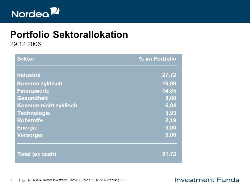Portfolio Sektorallokation 29.12.2006