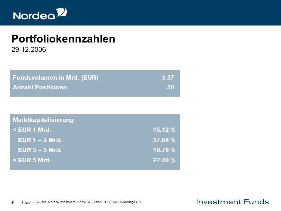 Portfoliokennzahlen 29.12.2006 Fondsvolumen in Mrd. (EUR) 3,37