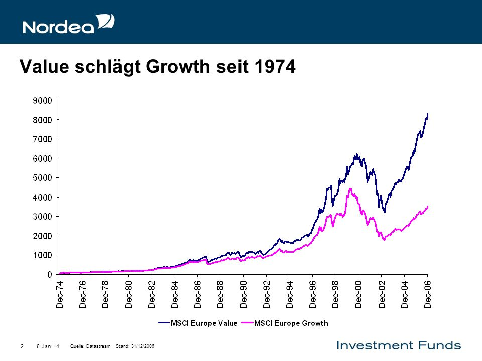 Value schlägt Growth seit 1974