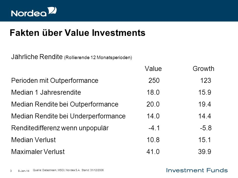 Fakten über Value Investments