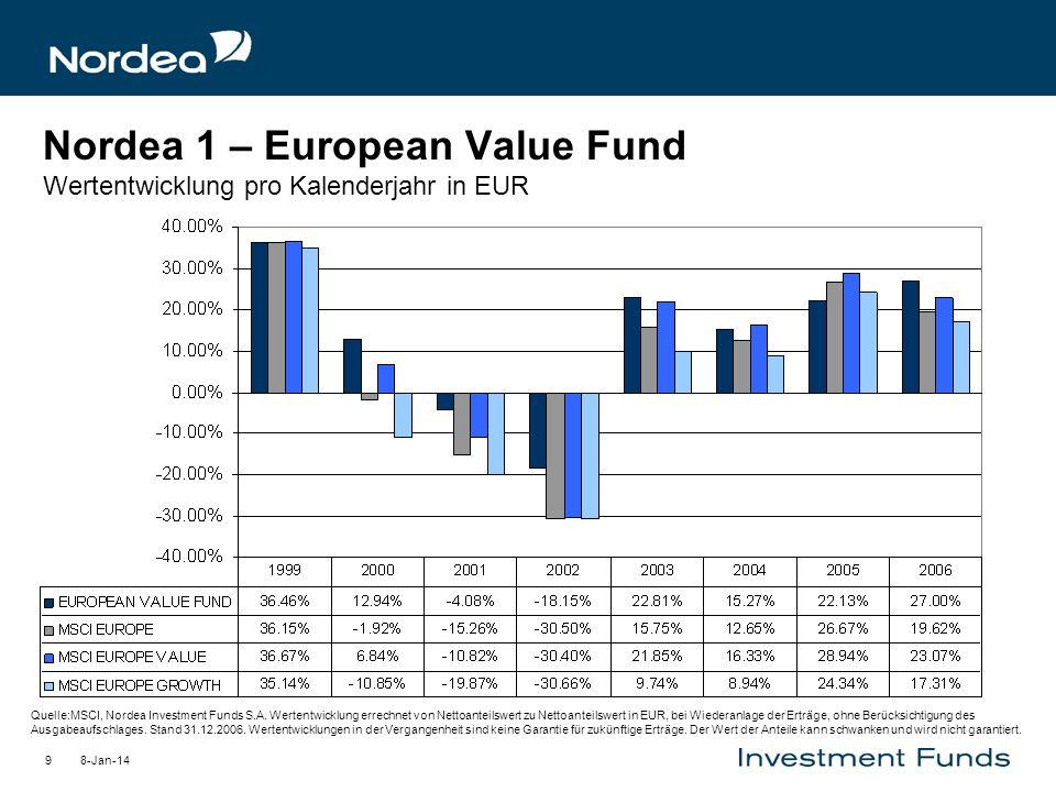 Nordea 1 – European Value Fund Wertentwicklung pro Kalenderjahr in EUR