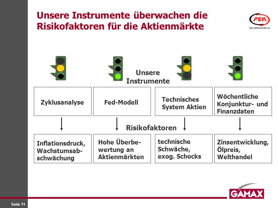 Unsere Instrumente überwachen die Risikofaktoren für die Aktienmärkte